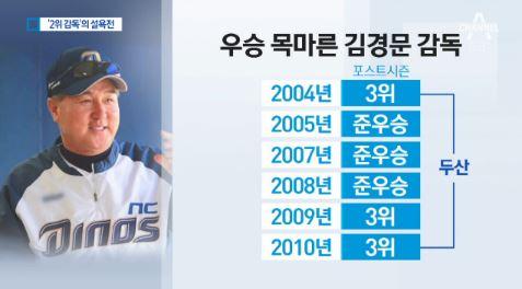 준우승만 4번…'2위 감독' 김경문의 설욕전