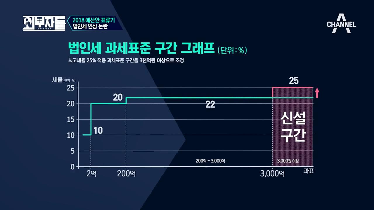 대한민국은 역주행 中!? '다른 나라 다~ 내린다는' 법.인.세 인상 논란☆ 이미지
