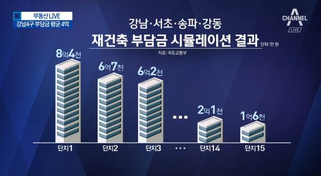 """[부동산LIVE]재건축 수익 절반이 세금…""""최대 8억"""""""