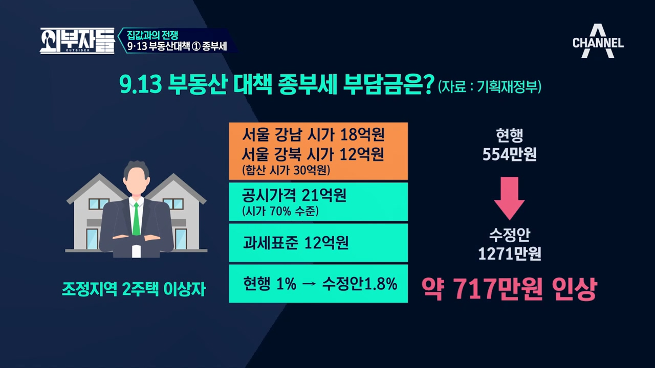 집값 폭등을 해결하기 위한 '9‧13 부동산 대책' 이미지