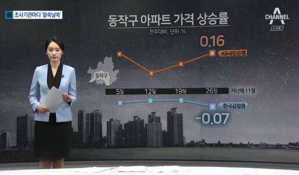 급락 vs 보합…아파트값 통계 결과 '들쑥날쑥', 왜?
