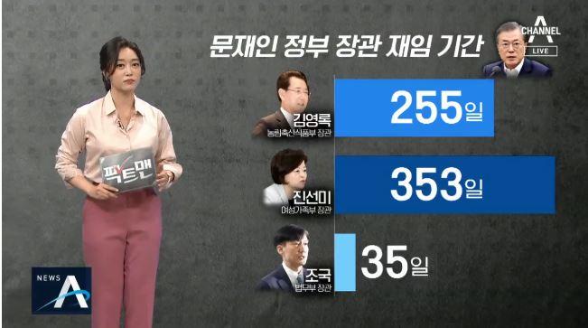 조국, 역대 최단기 장관?