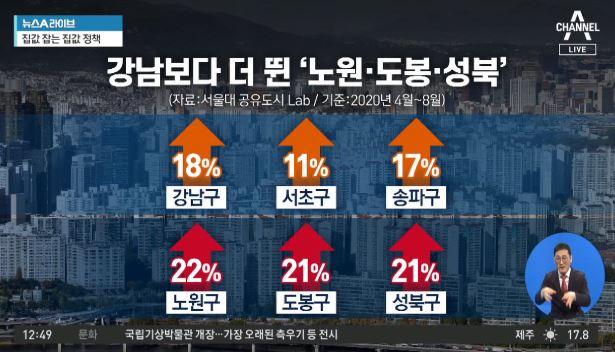 강남보다 더 뛴 '노원·도봉·성북' 집값…거래량도 더 많아