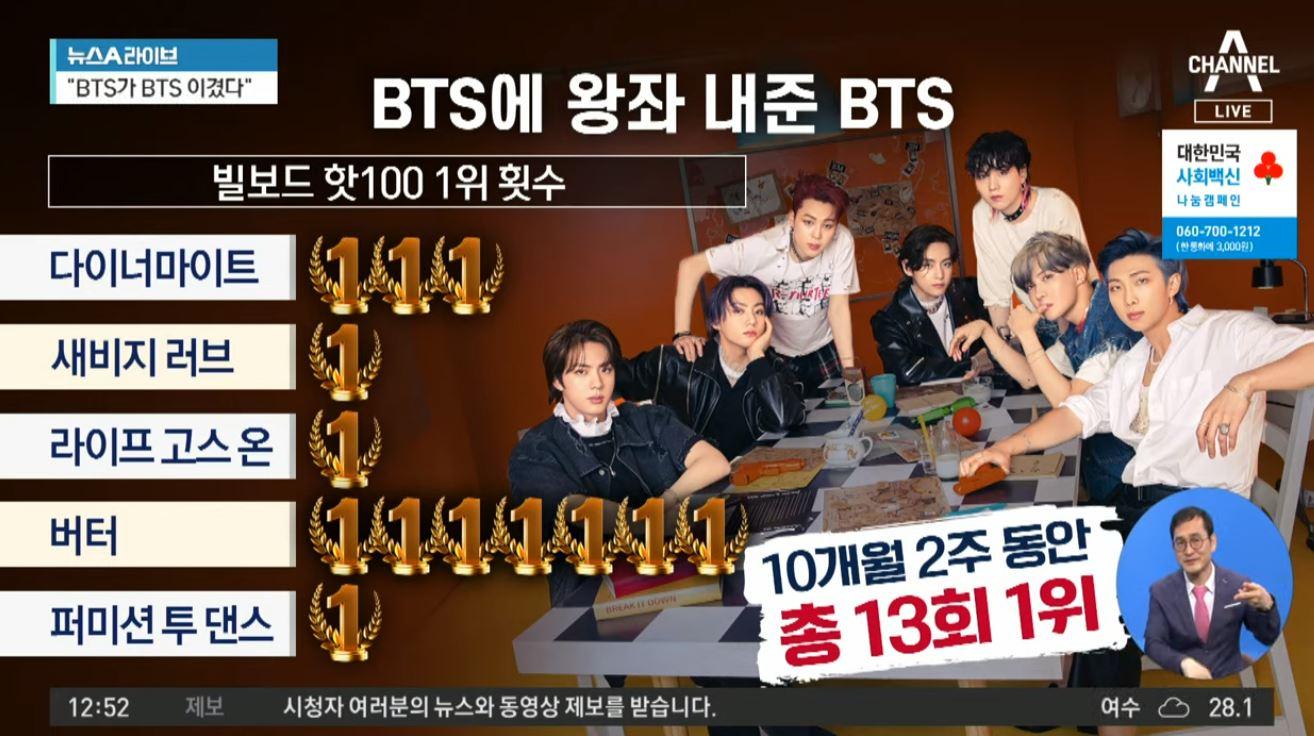 BTS, 10개월 2주 동안 '핫100 1위' 5곡 기록