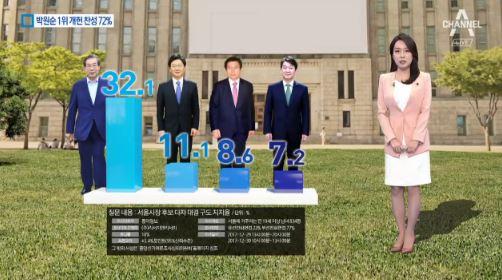 여론조사서 박원순 1위…개헌 찬성 72%