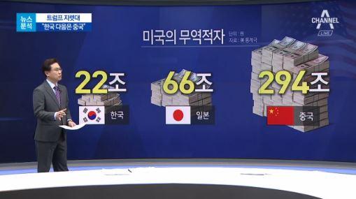 [뉴스분석]한국 때리고 일본 봐주는 트럼프 속셈