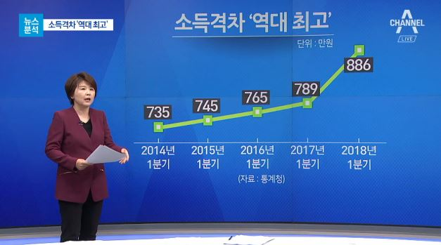 [뉴스분석]소득주도 성장의 역설…제대로 가고 있나