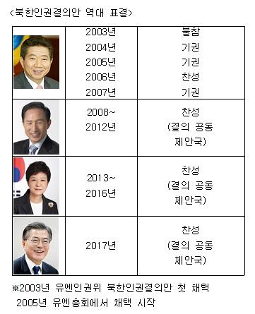 [취재현장 '톡']진보정부의 '계륵' 북한인권 썸네일이미지