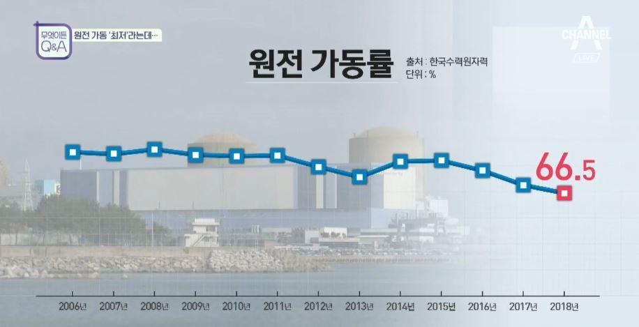 원전 가동률 '최저'... 전기료 오르나?