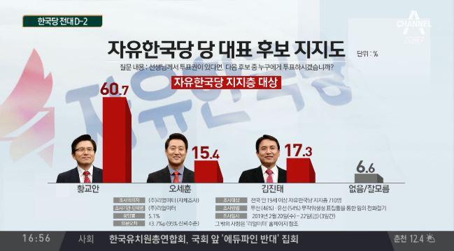 오세훈·김진태 '박빙'…한국당 2위 싸움 '치열'