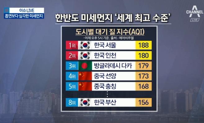 6일 연속 비상저감조치…인천·서울, '최악 대기질'
