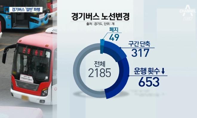경기버스 노선 절반, 없애거나 단축 운행 될 듯