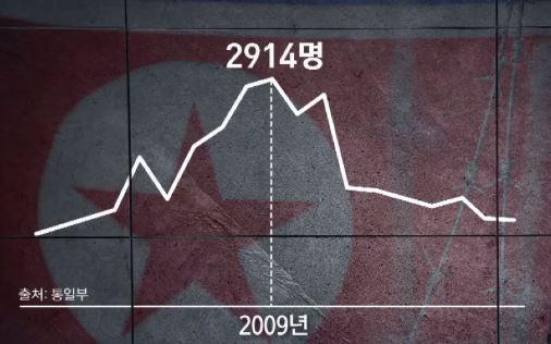 '대량 탈북' 10년…자유의 땅 한국에서도 '고난의 행....