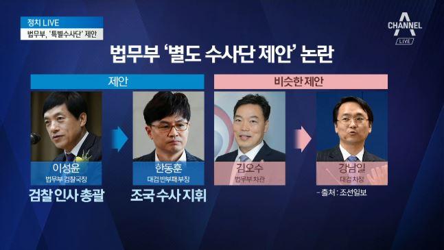 법무부, 조국 취임 직후 '윤석열 배제 시도' 파문