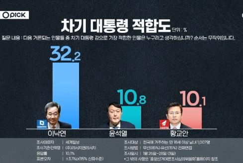 """[오픽]대권후보 조사 2위 윤석열 """"이름 빼달라"""""""