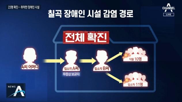 칠곡 중증 장애인시설서 23명 확진…예천 시설도 '비상....