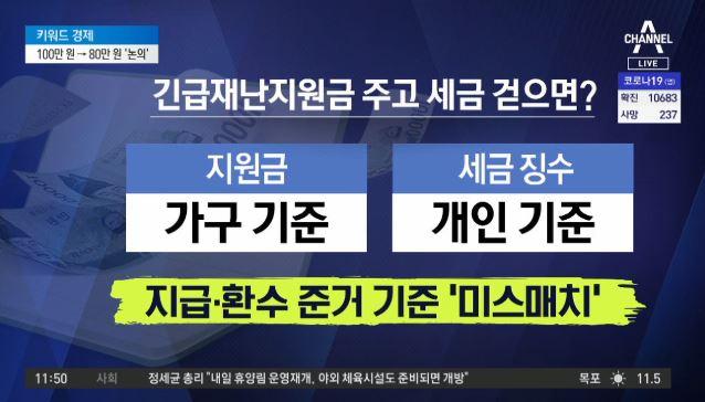 금액 줄여 전 국민에게?…100만 원→80만 원 '논의....