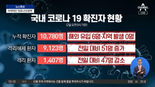 코로나19 신규 확진 6명 해외유입…지역발생 '0명'
