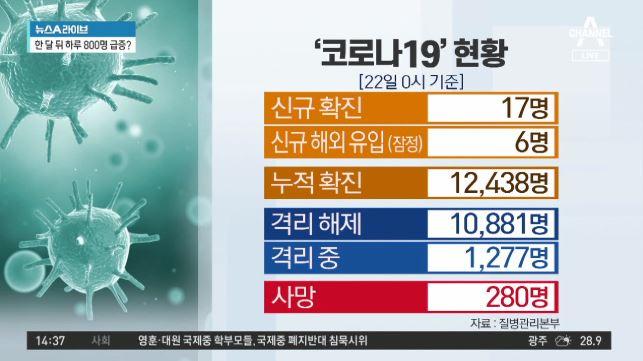 코로나19 신규 확진자 17명…6월 첫 10명대