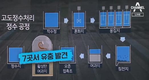 '수돗물'의 배신…'활성탄 여과지'가 원인?