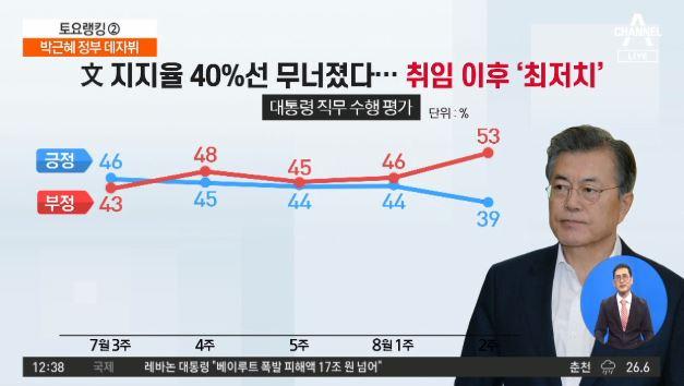 문 대통령 최저 지지율…박근혜 정권 데자뷔?