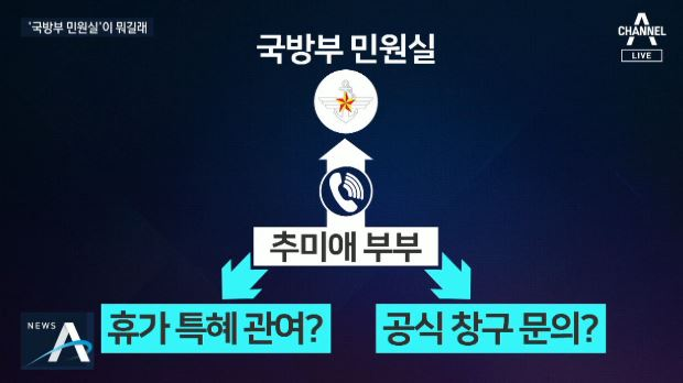 '추미애 부부' 국방부 민원실 전화 미스터리