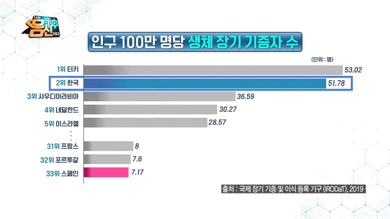 유난히 생체 장기 기증자 수가 높은 한국?! 대한민국 ....