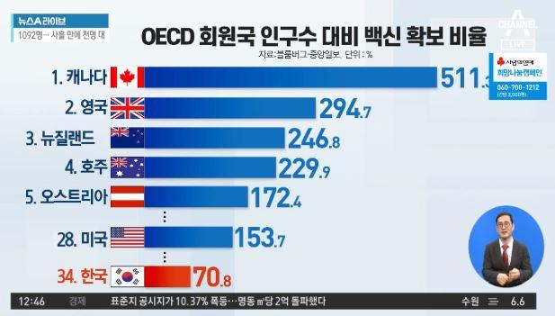 韓 '인구대비 백신확보' OECD 37개국 중 34위