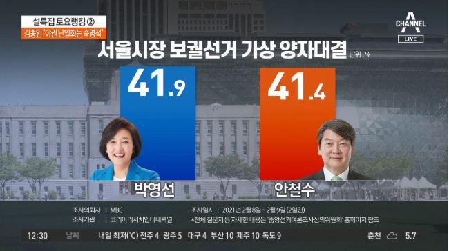 서울시장 선거 여야 양자 대결 시 '초접전' 예상