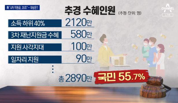 """민주당 """"20조 안팎 추경""""…국민의힘 """"선거 지원금"""" ...."""