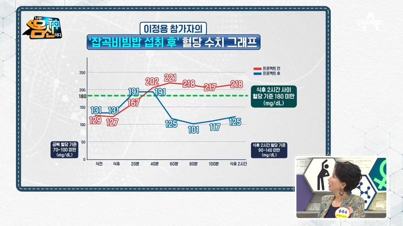 당뇨 환자의 '33한 프로젝트', 놀랄 만큼 벌어진 그래프 간격!!