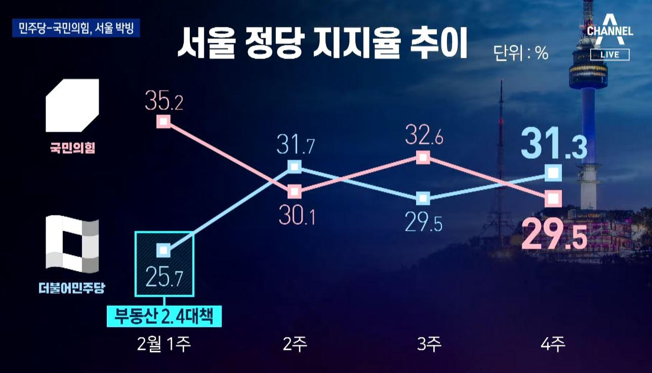 민주당-국민의힘, 서울 박빙…부산 유권자 표심은?