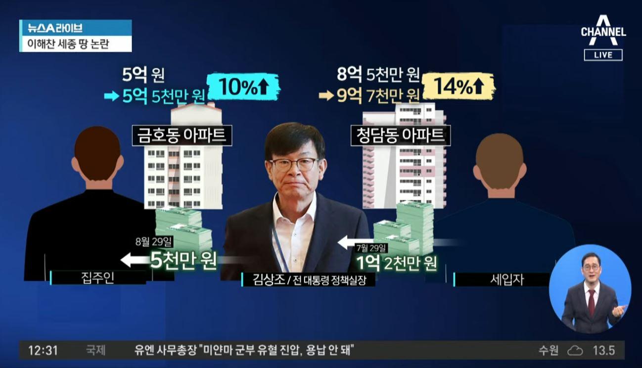 세입자 보호 외치더니…드러난 김상조의 '위선'