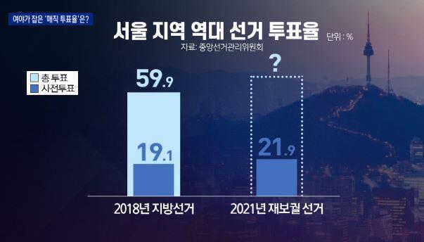 "민주당 ""3%p 박빙"" vs 국민의힘 ""15%p 승""…...."