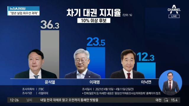 윤석열, 다시 지지율 1위…노동전문가 만났다, 왜?