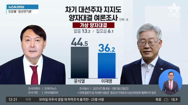 """대선주자 여론조사…""""윤석열, 누구와 붙어도 우세"""""""