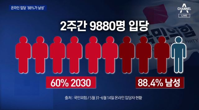 [단독]2030 남성이 몰린다…국민의힘 온라인 입당 8....