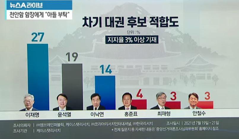 尹 지지율, '모르겠다'로 이탈…흡수 못 하는 국민의힘