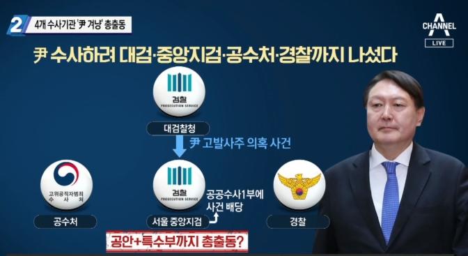 尹 겨냥한 권력기관들, 대검·공수처·경찰 이어 중앙지검....