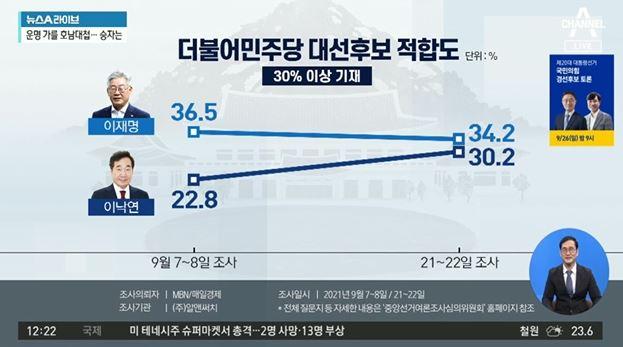'대장동'에 꺾인 이재명?…이낙연, 호남서 10%P 앞....