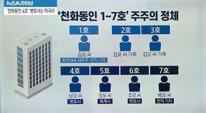 '천화동인 1~7호' 주주의 정체…건물주 되고, 미국 ....