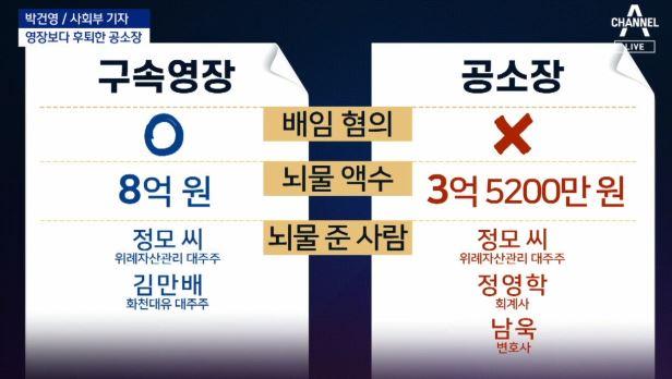 유동규 구속영장 속 배임 혐의, 왜 빠졌나?