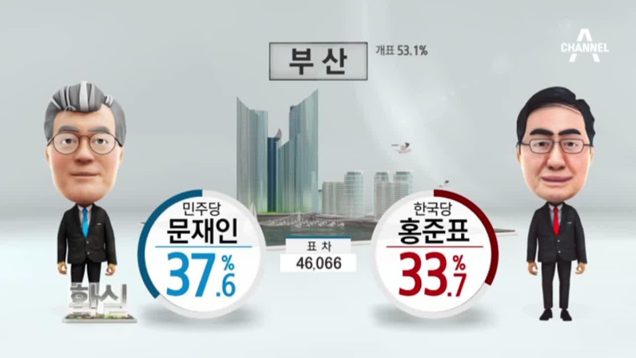[선거상황실]전국 문재인 39.6%…홍준표 26.2%
