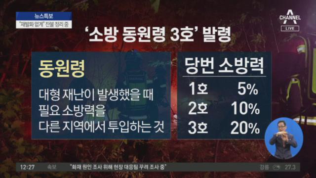 강원 고성산불 12시간 만에 주불 진화 완료