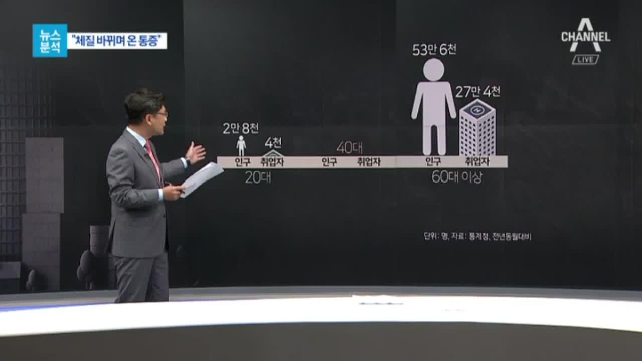 [뉴스분석]일자리 대란…'중환자실과 회복실'