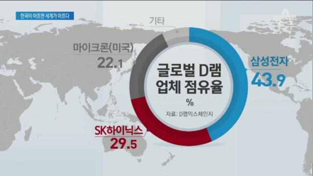 '경제 보복' 글로벌 IT 기업 '비상'…한국산 부품 ....