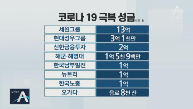 세원그룹 김문기 회장 13억 원…코로나19 극복 기부