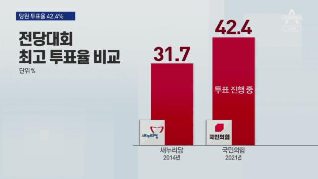 """국민의힘 투표율 역대급…""""당심은 내 편"""" vs """"당심도...."""