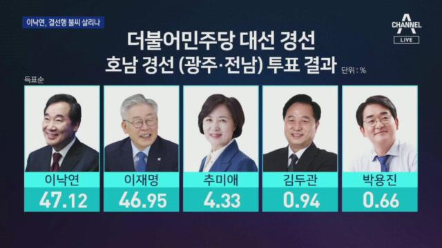 """이낙연 첫 1승, 결선 투표 가나…""""격차 더 벌렸어야""""...."""