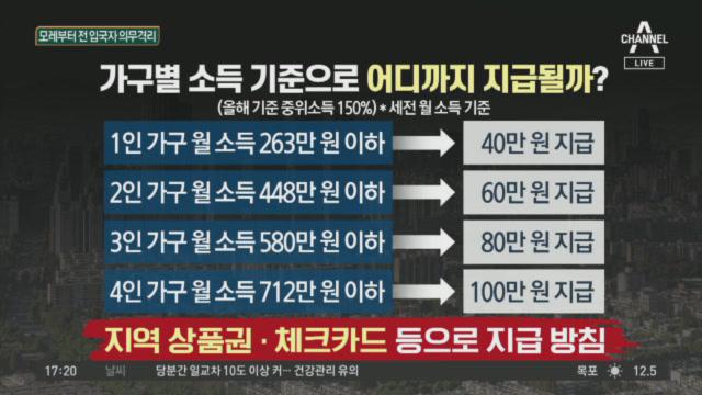 """첫 '긴급재난지원' 결정…文 """"4인 가구 100만 원"""""""